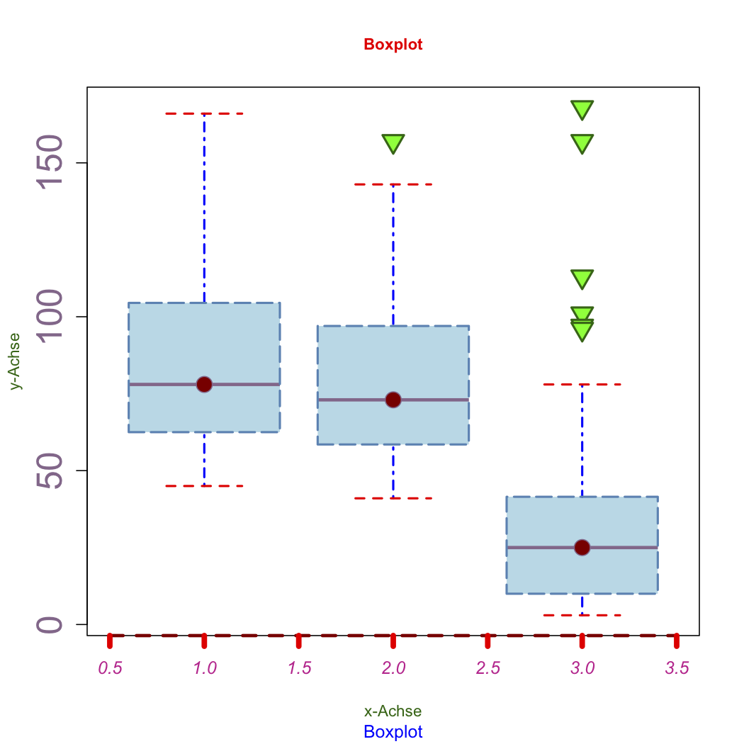 how to choose in a boxplot r